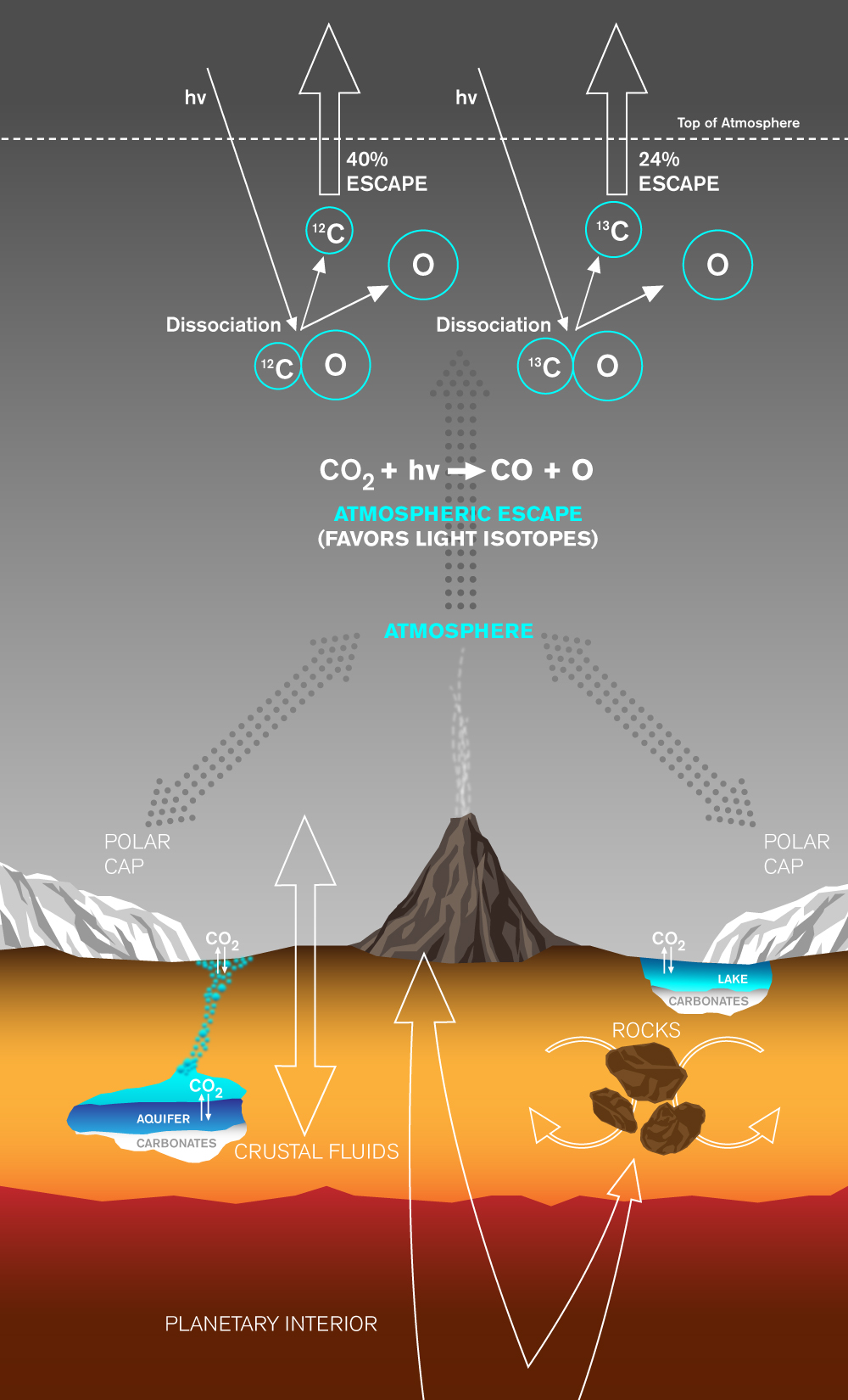 This graphic depicts paths by which carbon has been exchanged among Martian interior, surface rocks, polar caps, waters and atmosphere, and also depicts a mechanism by which it is lost from the atmosphere with a strong effect on isotope ratio.