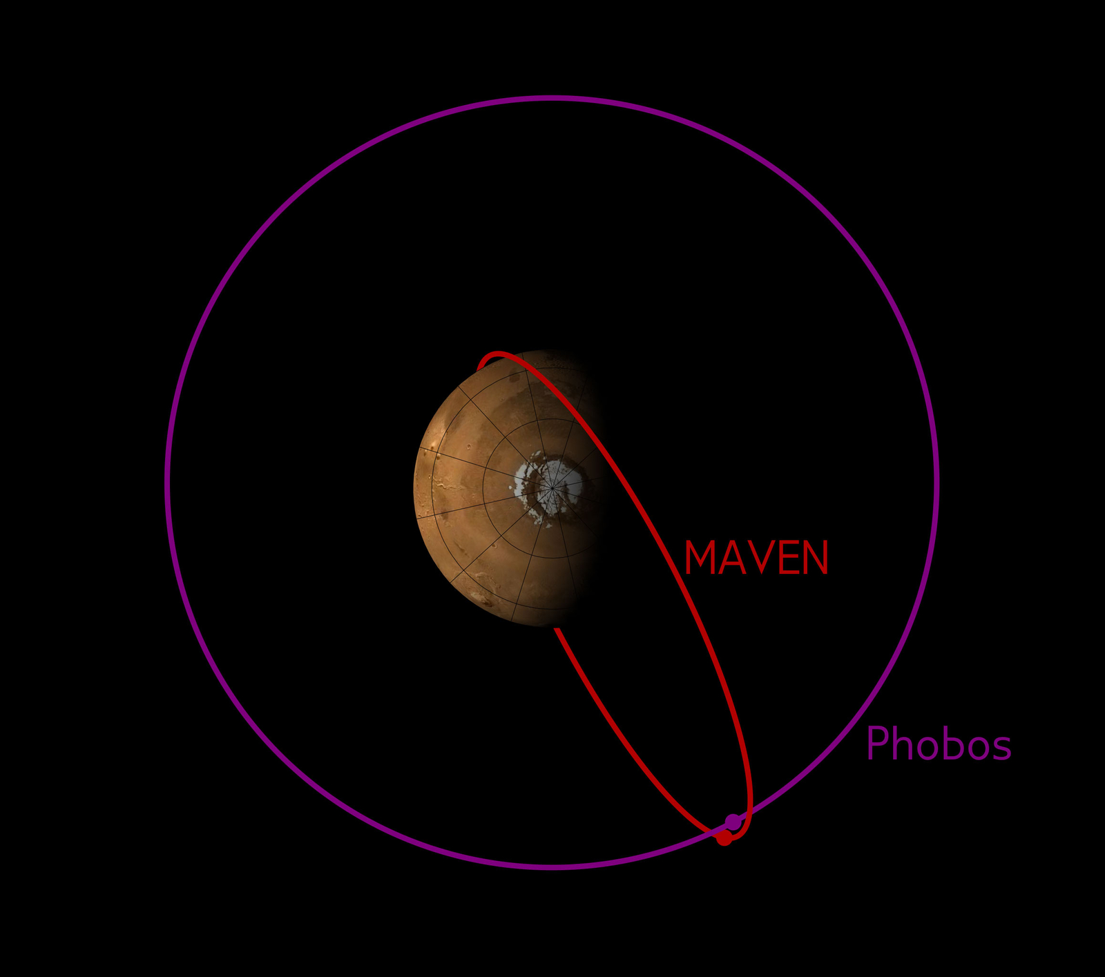 The orbit of MAVEN sometimes crosses the orbit of Phobos. This image shows the configuration of the two orbits in early December 2015, when MAVEN's Phobos observations were made.