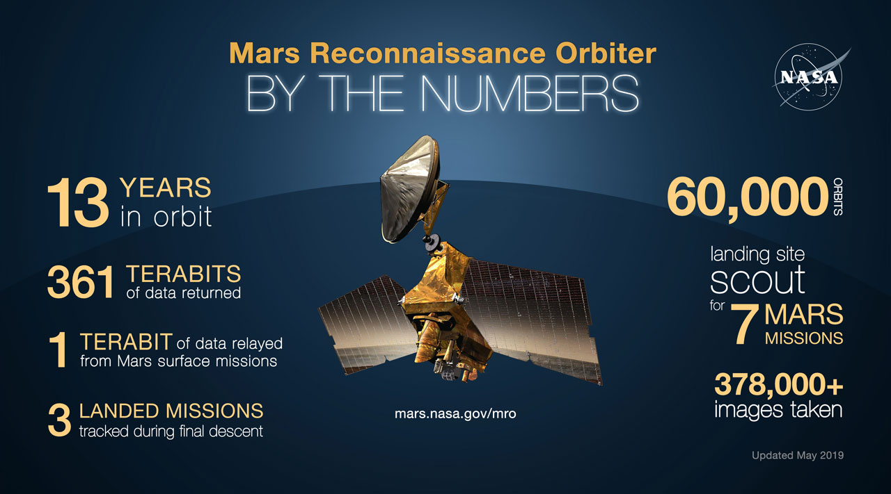 Mars Reconnaissance Orbiter By the Numbers