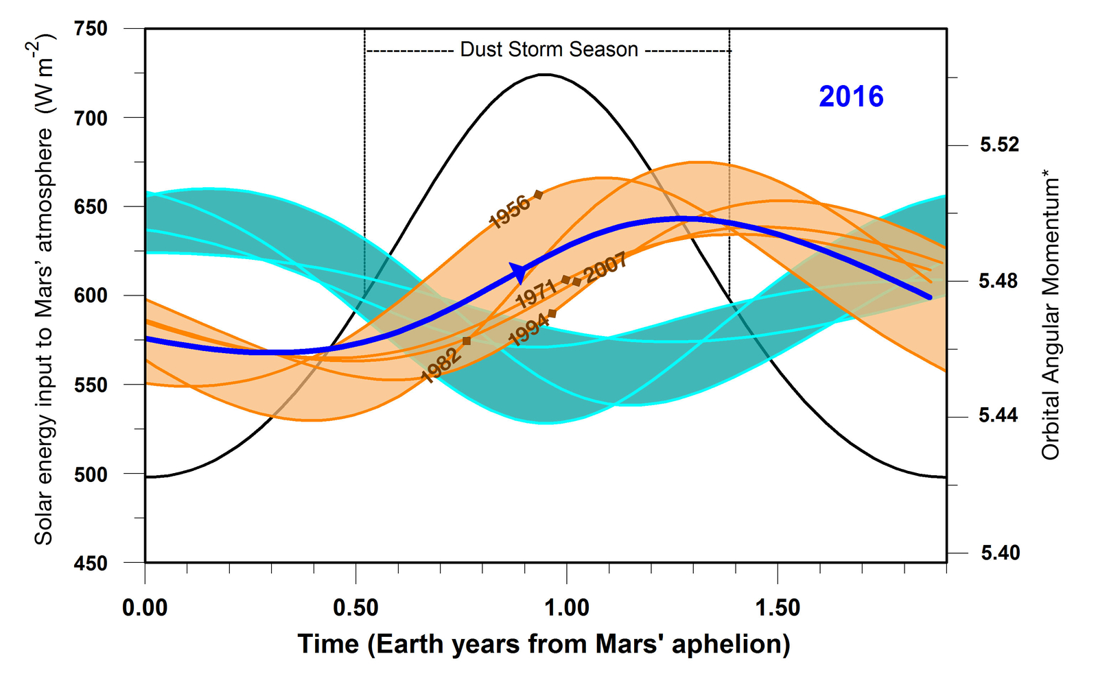 This graphic indicates a similarity between 2016 (dark blue line) and five past years in which Mars has experienced global dust storms (orange lines and band), compared to years with no global dust storm (blue-green lines and band). The horizontal scale is time-of-year on Mars