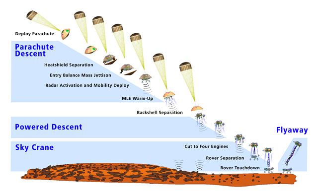 This artist's concept shows how the cruise stage de-spins outside the martian atmosphere, turns to entry position, suffers peak heating just after entry, then peak deceleration, before deploying a parachute.