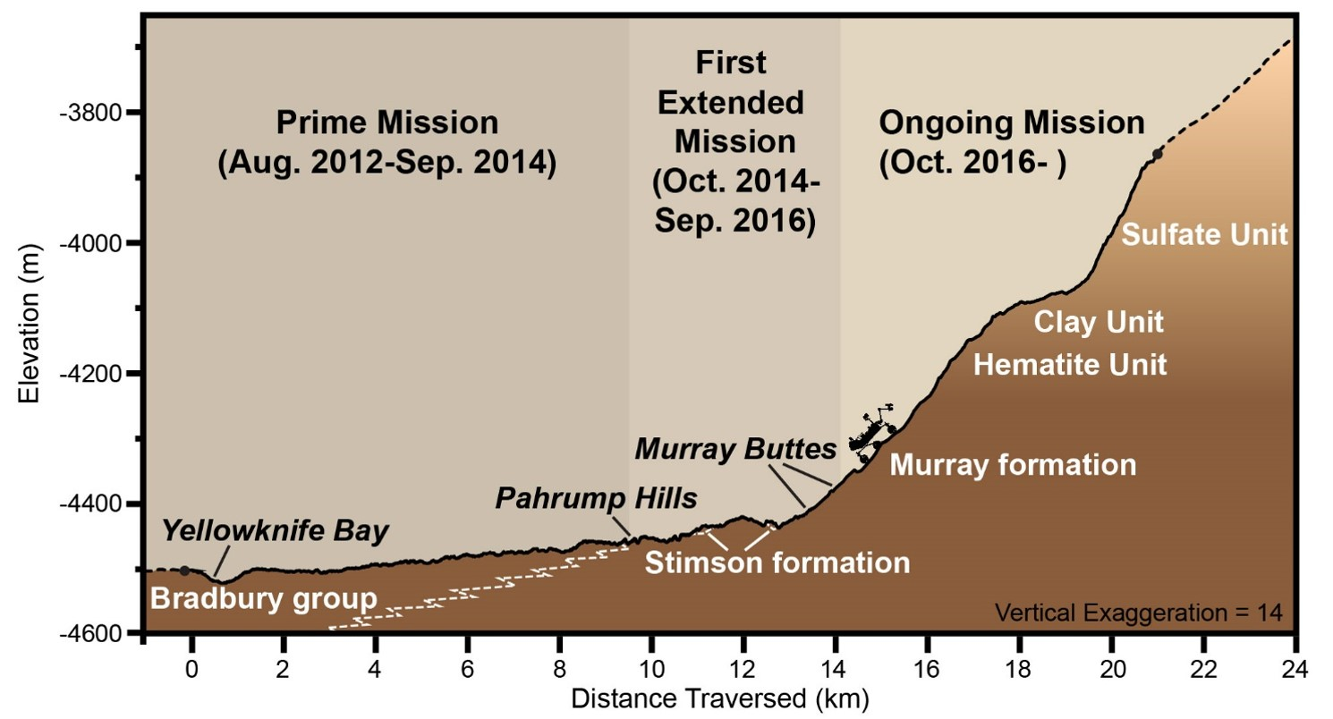 This graphic depicts aspects of the driving distance, elevation, geological units and time intervals of NASA's Curiosity Mars rover mission, as of late 2016.  The vertical dimension is exaggerated 14-fold compared with the horizontal dimension, for presentation-screen proportions.