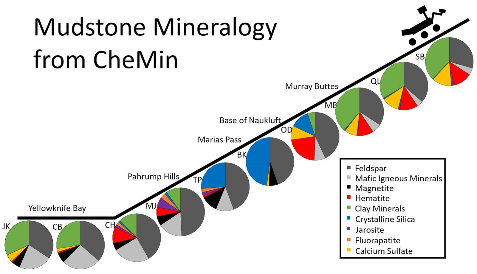 This series of pie charts shows similarities and differences in the mineral composition of mudstone at 10 sites where NASA's Curiosity Mars rover collected rock-powder samples and analyzed them with the rover's Chemistry and Mineralogy (CheMin) instrument.