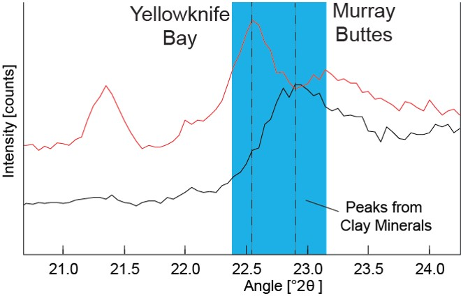 "Data graphed here from the Chemistry and Camera (CheMin) instrument on NASA's Mars Curiosity rover show a difference between clay minerals in powder drilled from mudstone outcrops at two locations in Mars' Gale Crater: ""Yellowknife Bay"" and ""Murray Buttes."""