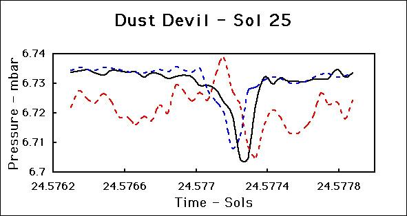 This figure shows the signature of a dust devil that passed over NASA's Pathfinder Lander on Sol 25. Since then we have seen several similar features. Sol 1 began on July 4, 1997.