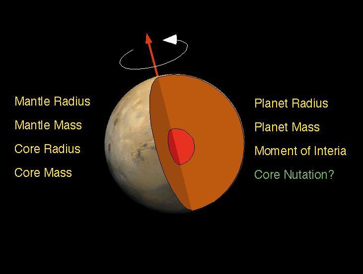 Schematic of Mars Interior – NASA's Mars Exploration ProgramNASA's Mars Exploration Program