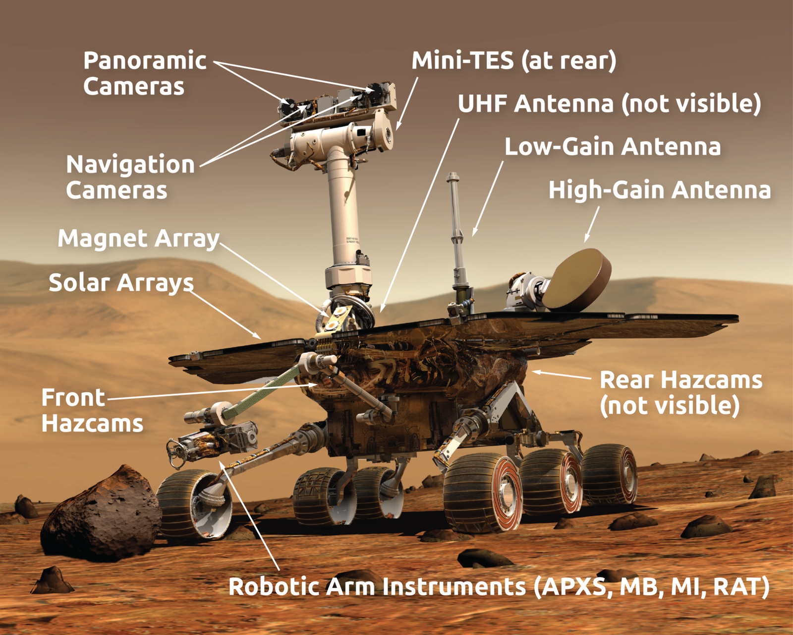 Mars Exploration Rover Instrument Diagrams