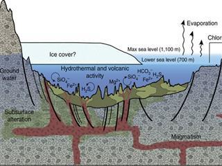 A Geologic Model for Eridania Basin on Ancient Mars