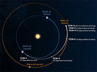 An illustration of the route InSight takes to get to Mars.