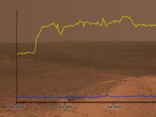 On Mars, Light Is Energy