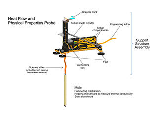An artist's concept of InSight's heat probe, called the Heat and Physical Properties Package (HP3), annotates various parts inside of the instrument.