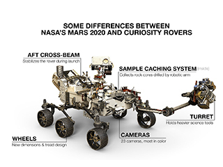 This image shows some differences between NASA's Mars 2020 and Curiosity rovers.