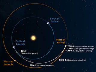 Perseverance's Route to Mars
