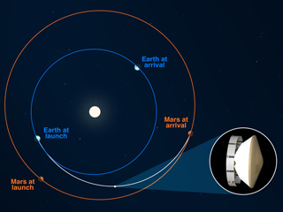 Illustration of Perseverance rover path to Mars