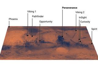Mars Landing Sites, Including Perseverance