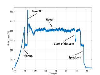 A graphical chart that shows the rotor power spin up, takeoff, hover, descent, spin down.