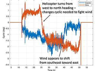Ingenuity's Lower Cyclic Control on Flight One